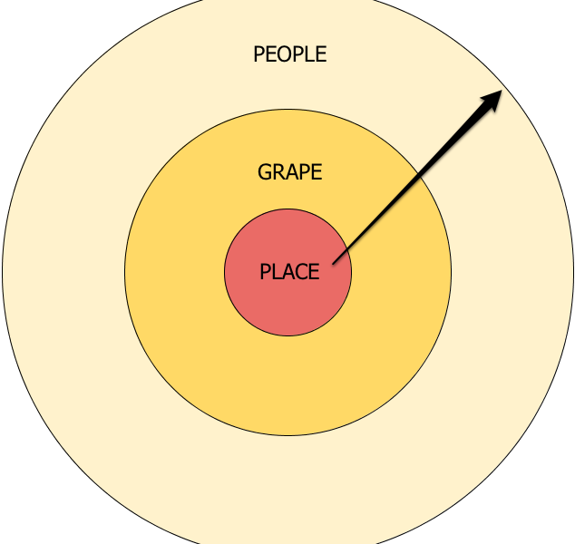 On Pinot, Place and People